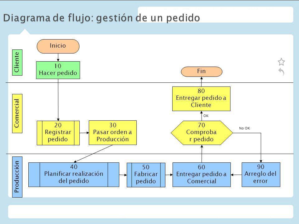 Diagrama de flujo: gestión de un pedido
