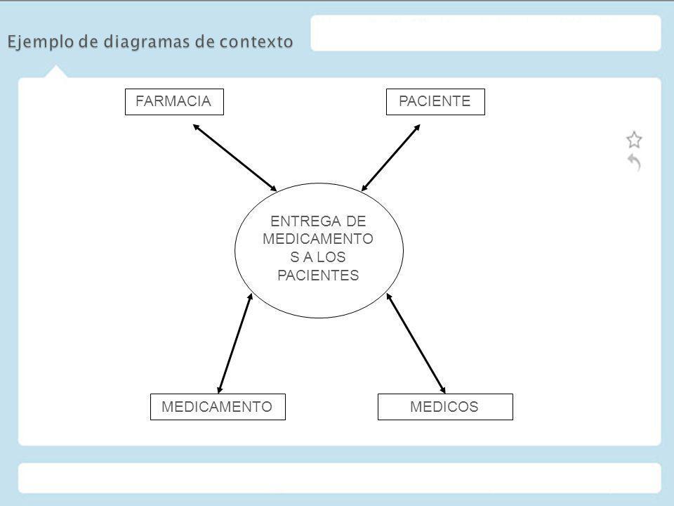 Ejemplo de diagramas de contexto
