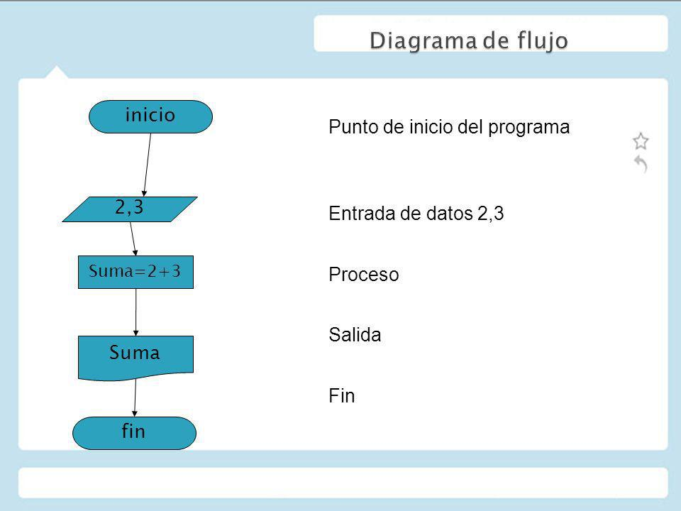 Diagrama de flujo Punto de inicio del programa Entrada de datos 2,3