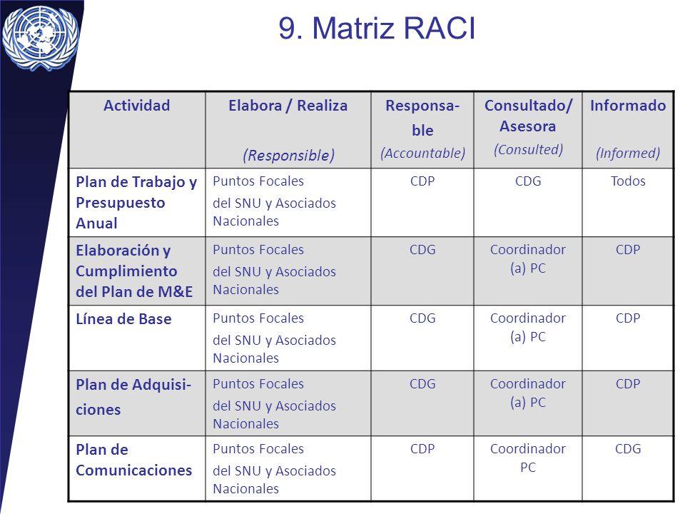 9. Matriz RACI Actividad Elabora / Realiza (Responsible) Responsa- ble