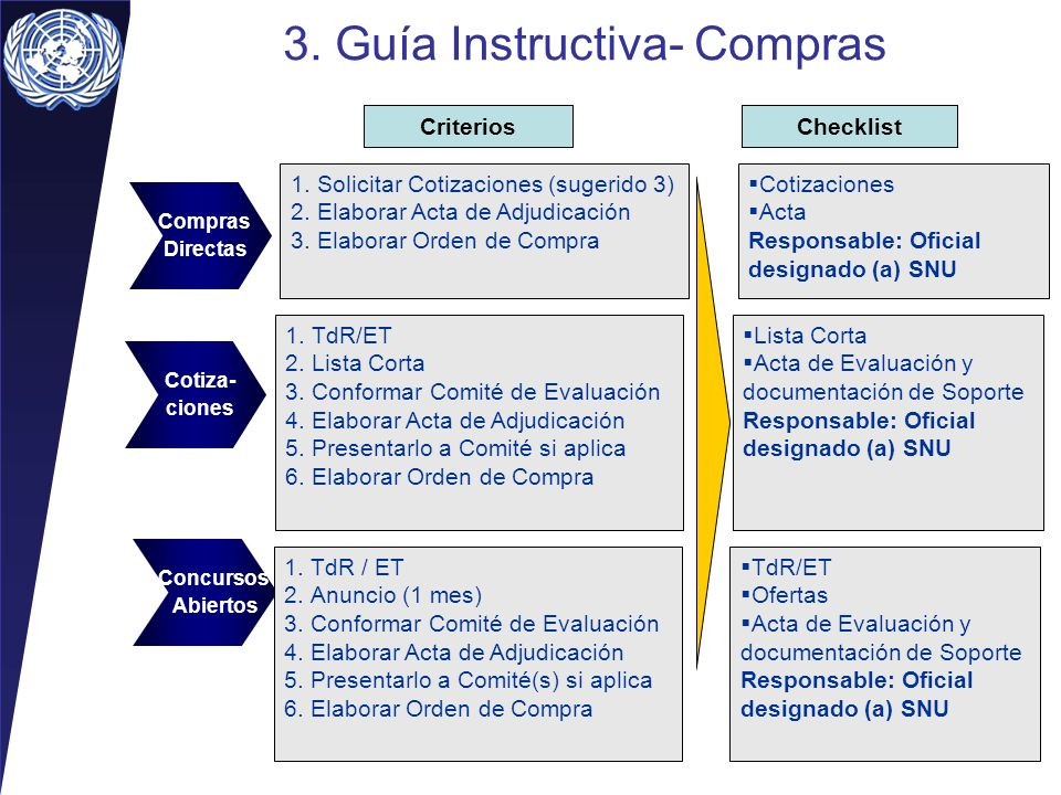 3. Guía Instructiva- Compras