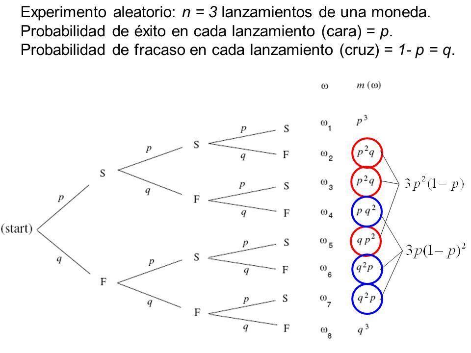 Experimento aleatorio: n = 3 lanzamientos de una moneda.