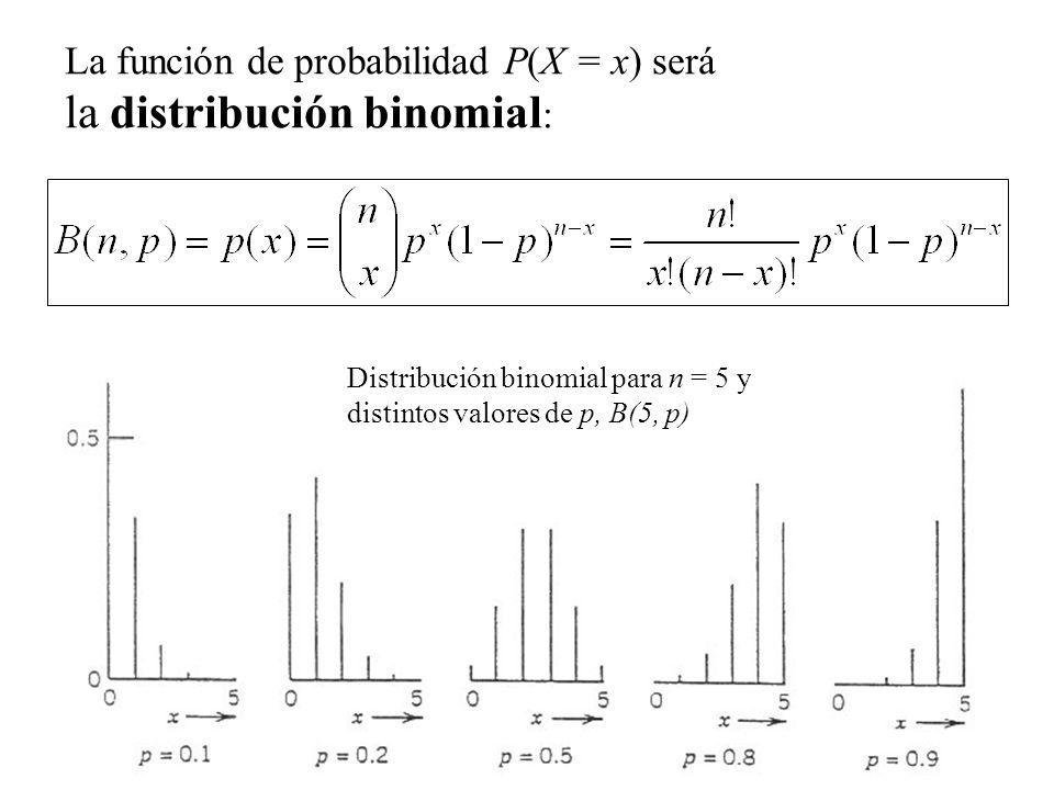 la distribución binomial:
