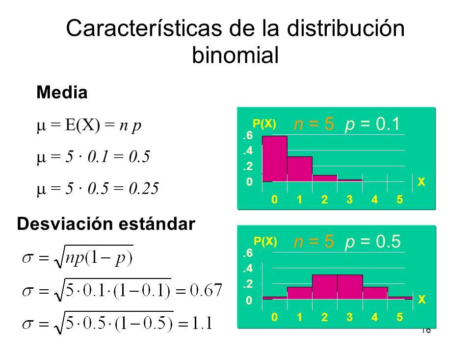 Características de la distribución binomial