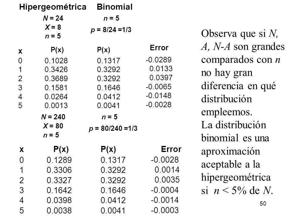 La distribución binomial es una aproximación aceptable a la