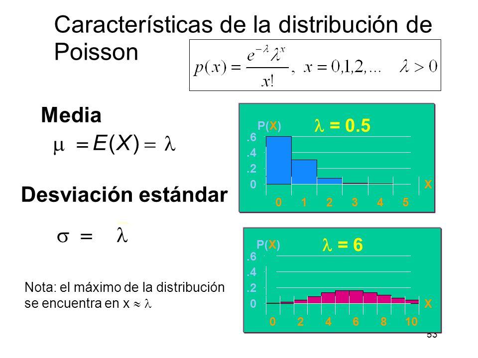 V.a. de Poisson Las v.a. definidas en los ejemplos anteriores comparten las siguientes características,