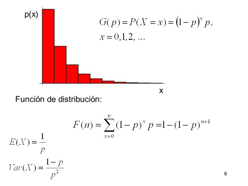 p(x) x Función de distribución: