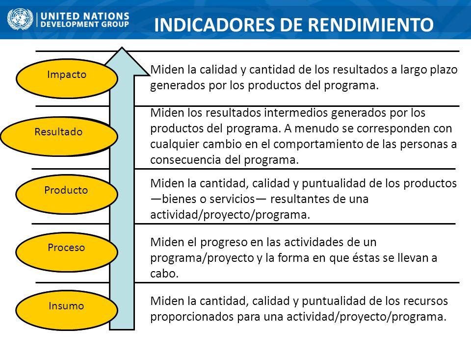 INDICADORES DE RENDIMIENTO