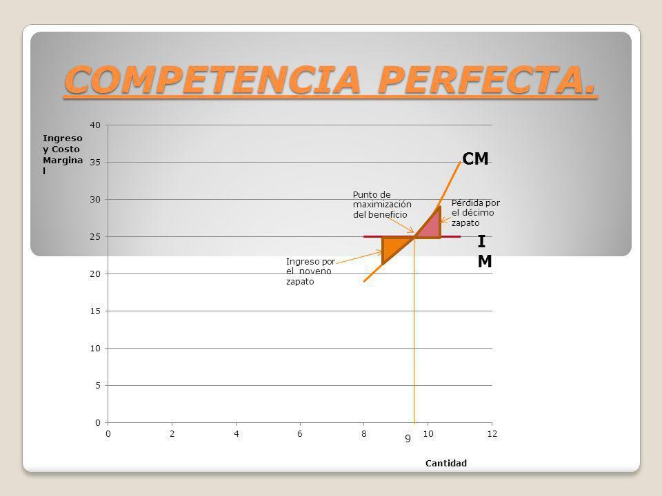 COMPETENCIA PERFECTA. Ingreso y Costo Marginal CM IM Cantidad
