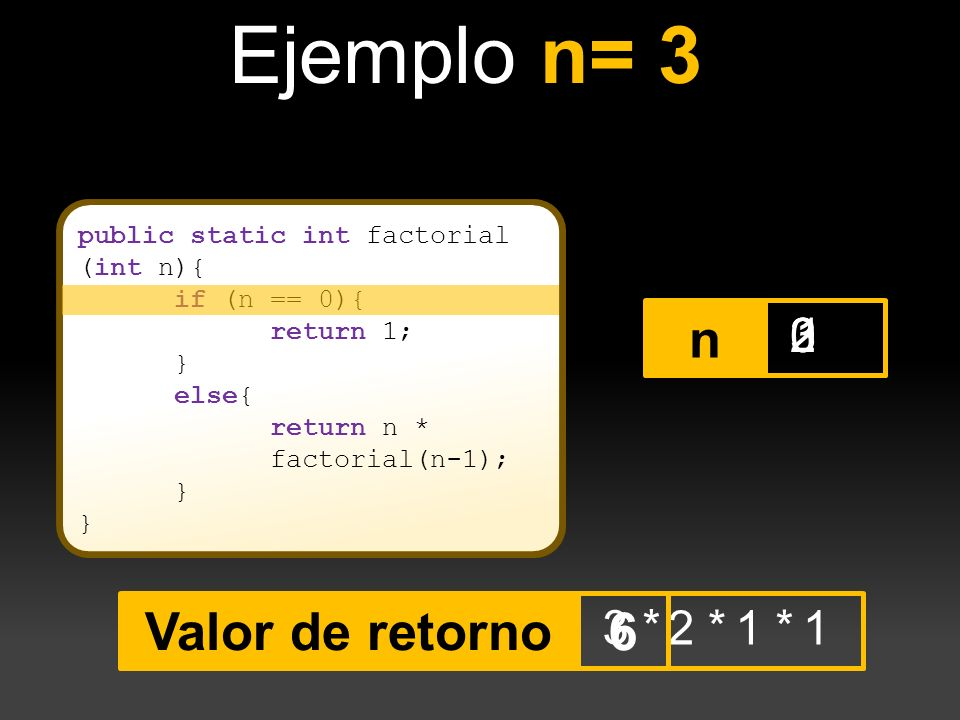 Ejemplo n= 3 n Valor de retorno 6 3 2 1 3 * 2 * 1 * 1
