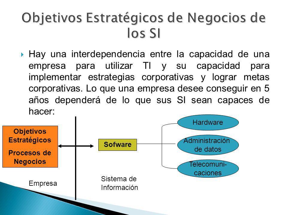 Objetivos Estratégicos de Negocios de los SI