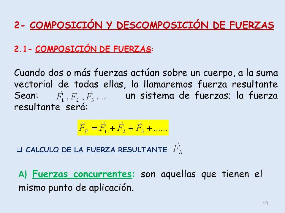 2- COMPOSICIÓN Y DESCOMPOSICIÓN DE FUERZAS