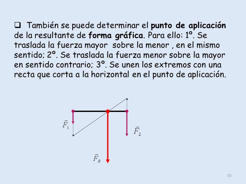 También se puede determinar el punto de aplicación de la resultante de forma gráfica.