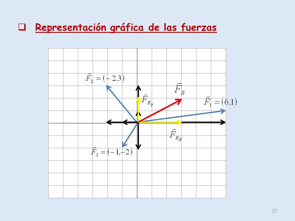 Representación gráfica de las fuerzas