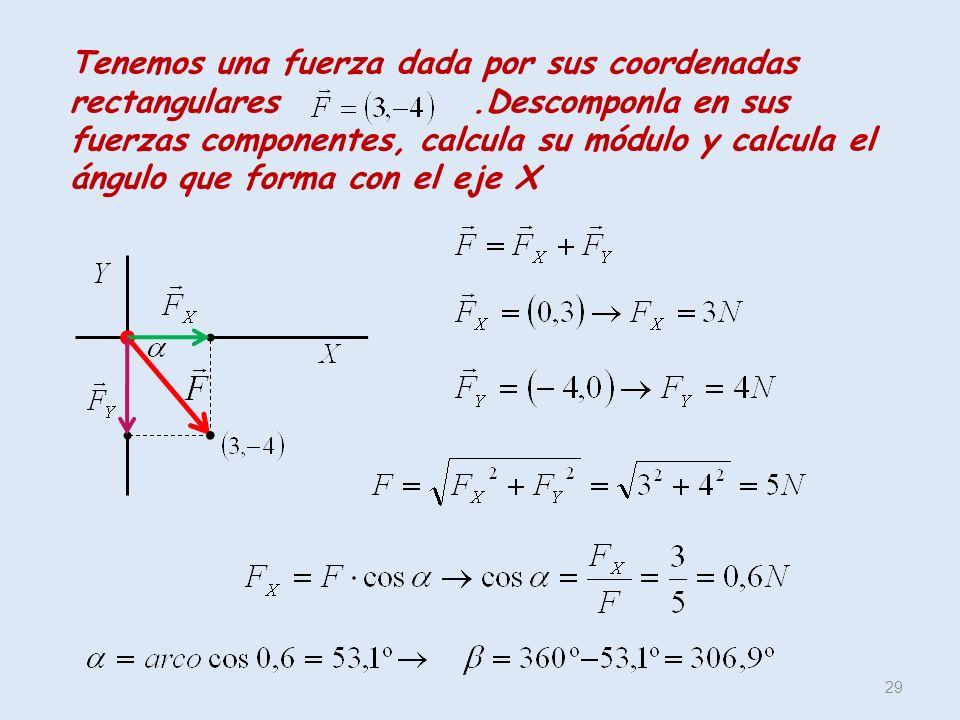 Tenemos una fuerza dada por sus coordenadas rectangulares