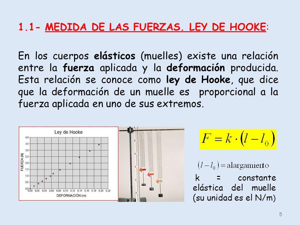 1.1- MEDIDA DE LAS FUERZAS. LEY DE HOOKE: