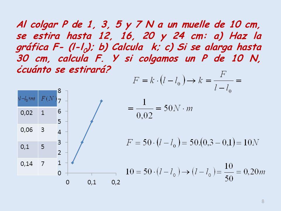 Al colgar P de 1, 3, 5 y 7 N a un muelle de 10 cm, se estira hasta 12, 16, 20 y 24 cm: a) Haz la gráfica F- (l-l0); b) Calcula k; c) Si se alarga hasta 30 cm, calcula F. Y si colgamos un P de 10 N, ¿cuánto se estirará