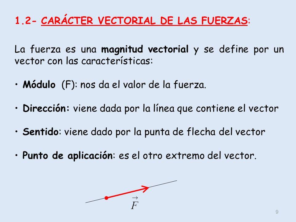 1.2- CARÁCTER VECTORIAL DE LAS FUERZAS:
