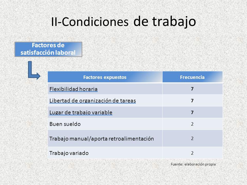 II-Condiciones de trabajo
