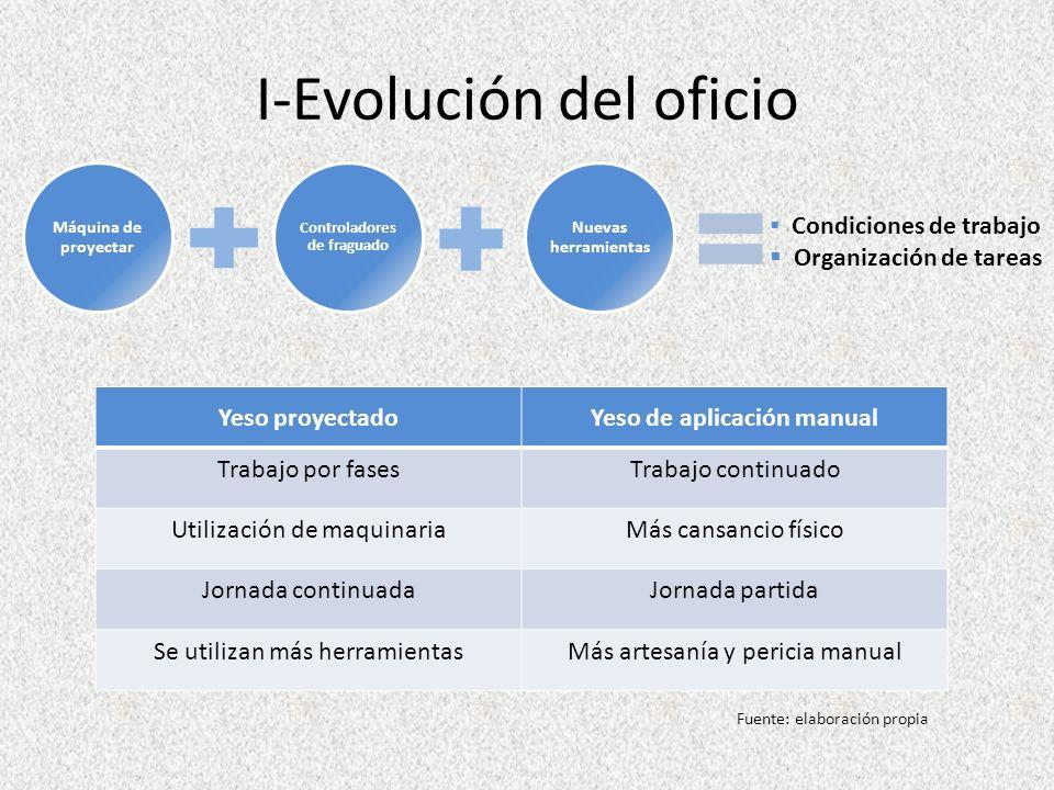 I-Evolución del oficio