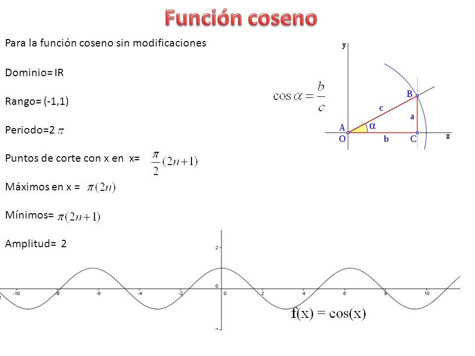 Función coseno Para la función coseno sin modificaciones Dominio= IR
