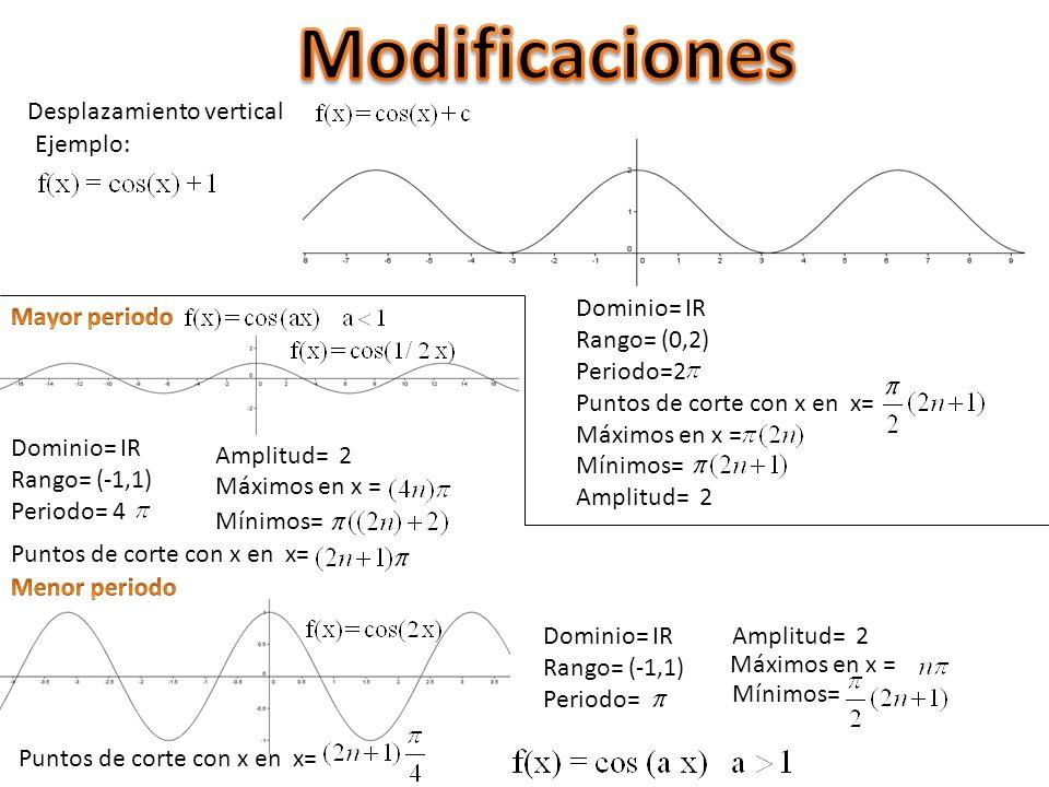 Modificaciones Desplazamiento vertical Ejemplo: Dominio= IR