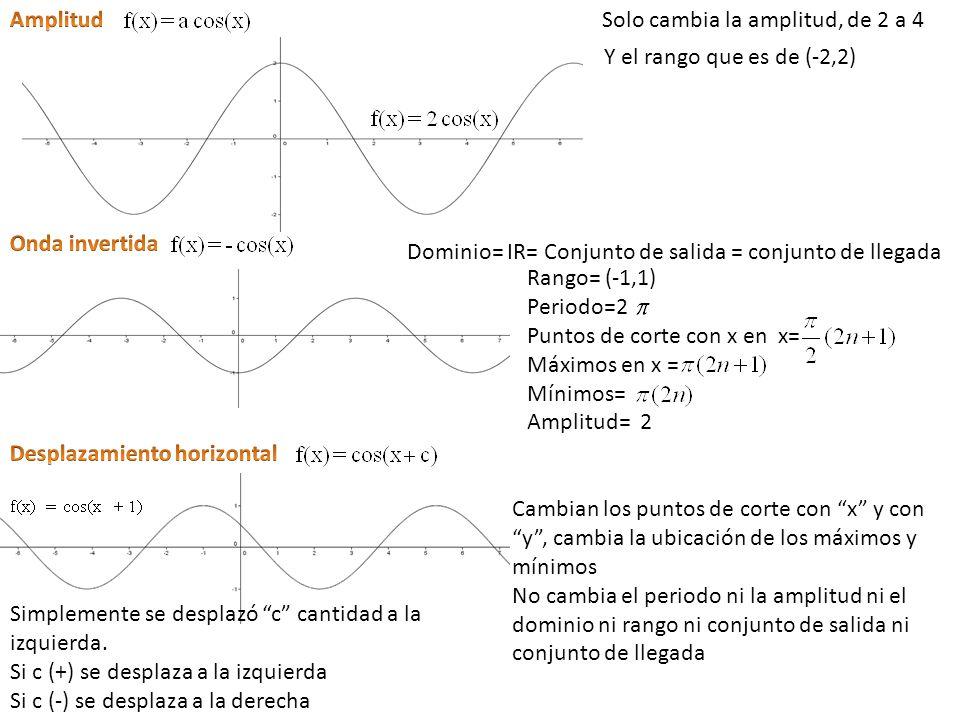 Amplitud Solo cambia la amplitud, de 2 a 4. Y el rango que es de (-2,2) Onda invertida. Dominio= IR= Conjunto de salida = conjunto de llegada.
