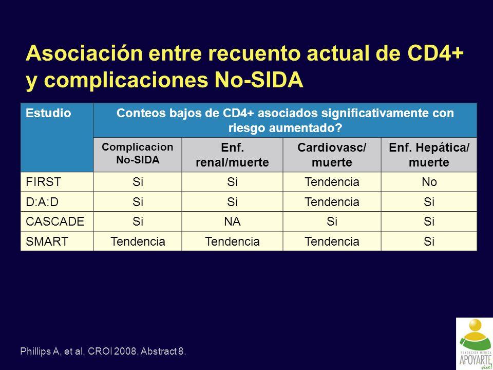 Asociación entre recuento actual de CD4+ y complicaciones No-SIDA