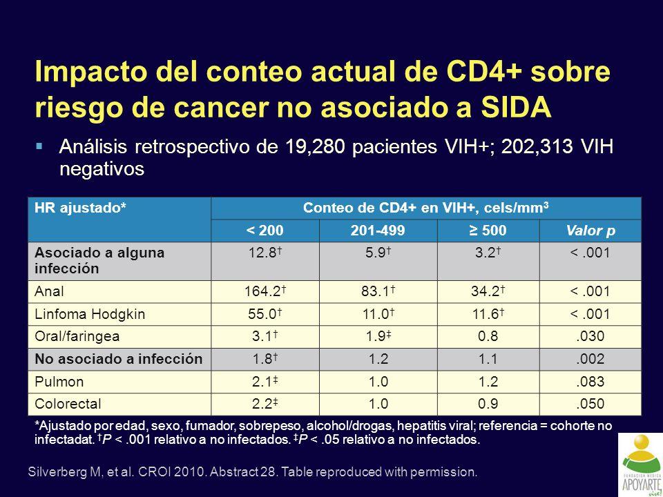 Conteo de CD4+ en VIH+, cels/mm3