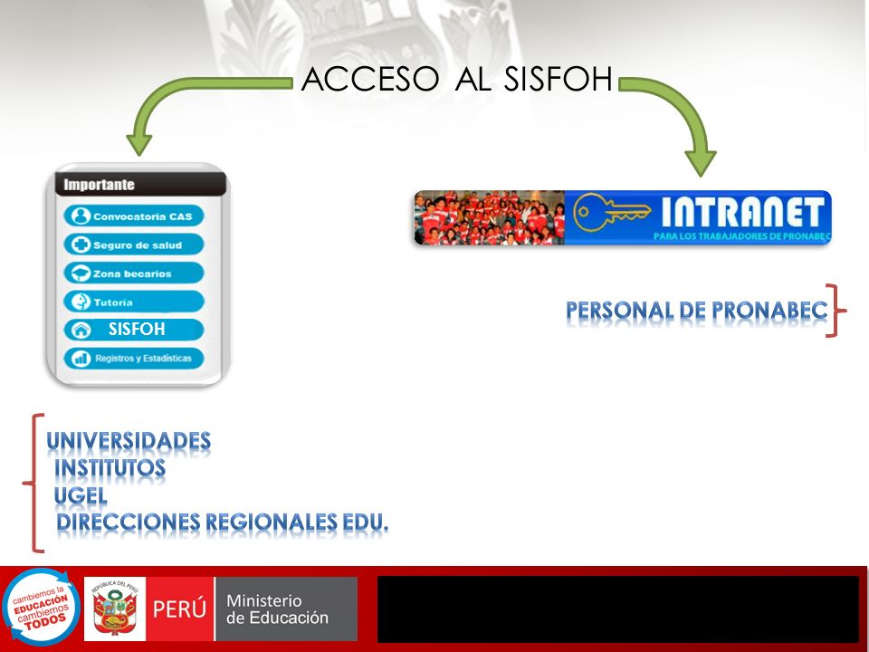 ACCESO AL SISFOH PERSONAL DE PRONABEC Universidades INSTITUTOS UGEL
