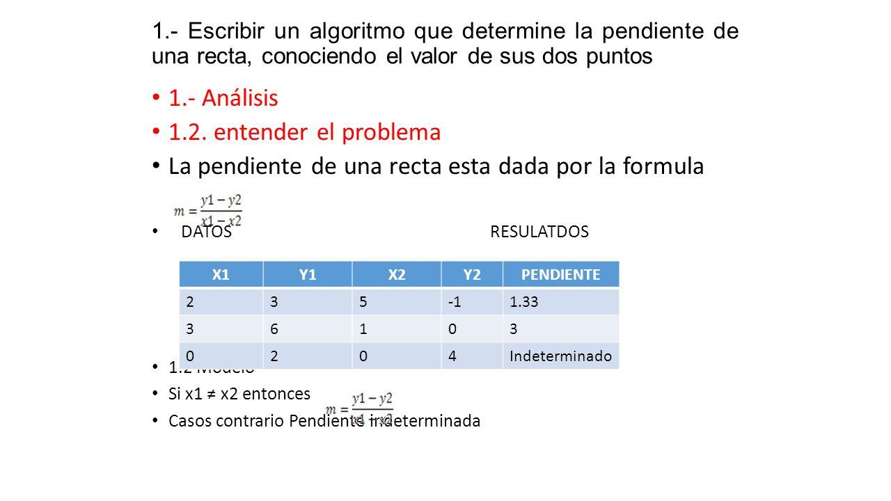 La pendiente de una recta esta dada por la formula
