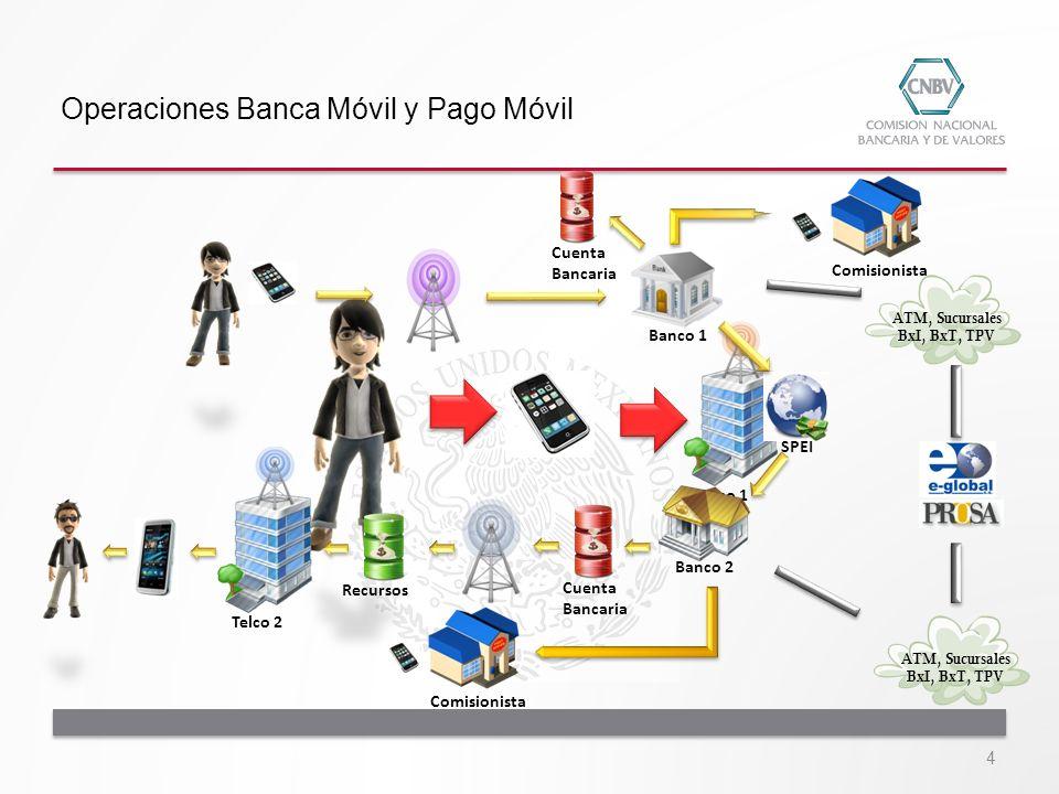 Operaciones Banca Móvil y Pago Móvil