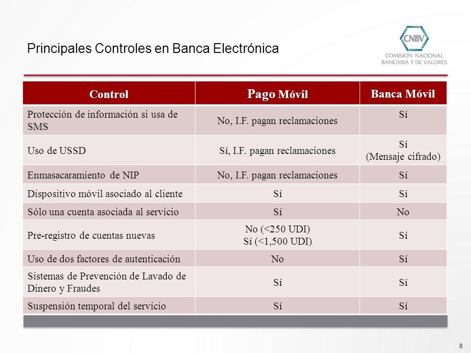 Principales Controles en Banca Electrónica Pago Móvil