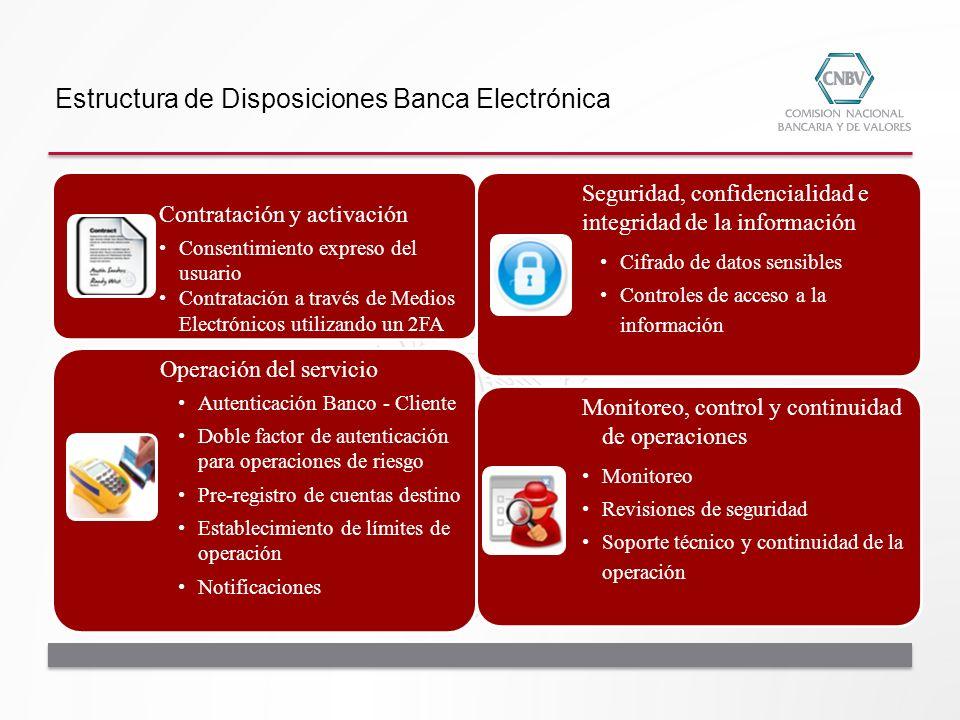 Estructura de Disposiciones Banca Electrónica