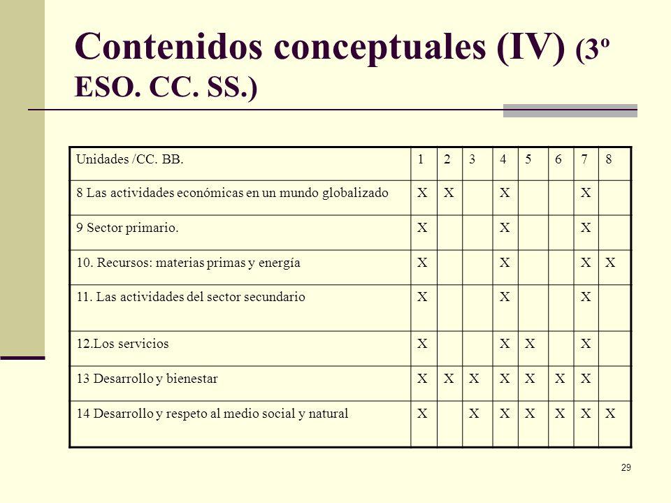 Contenidos conceptuales (IV) (3º ESO. CC. SS.)