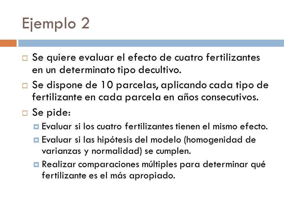 Ejemplo 2 Se quiere evaluar el efecto de cuatro fertilizantes en un determinato tipo decultivo.