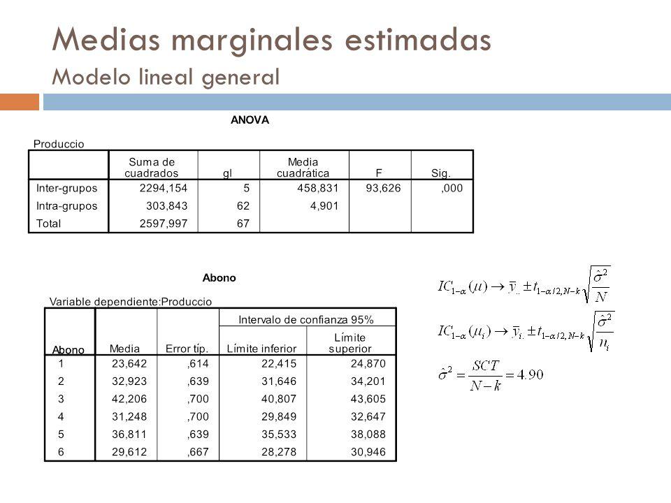 Medias marginales estimadas Modelo lineal general