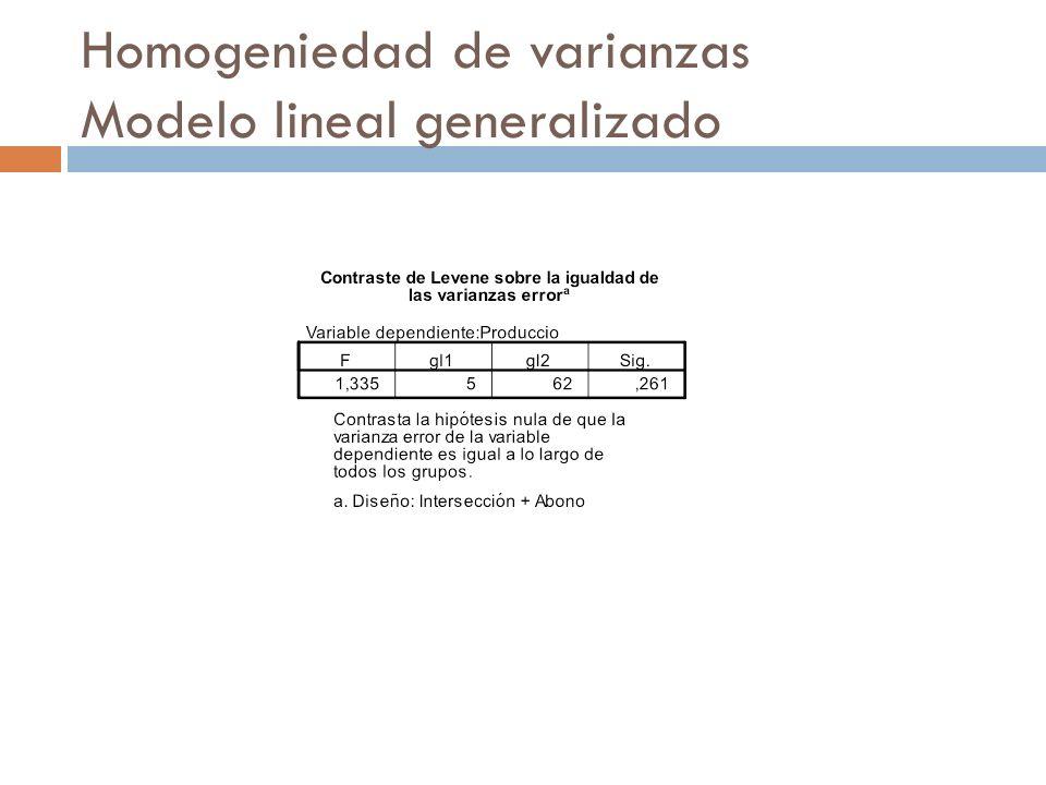 Homogeniedad de varianzas Modelo lineal generalizado
