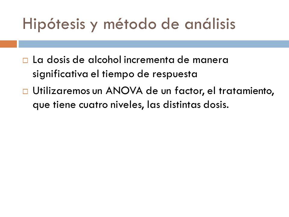 Hipótesis y método de análisis