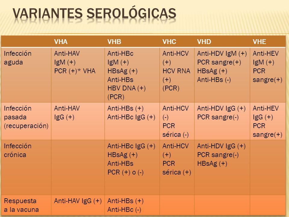 Variantes serológicas