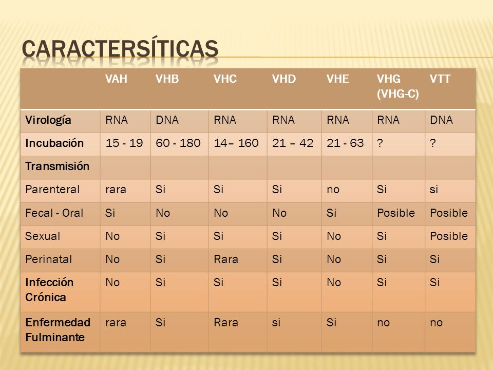 Caractersíticas VAH VHB VHC VHD VHE VHG (VHG-C) VTT Virología RNA DNA