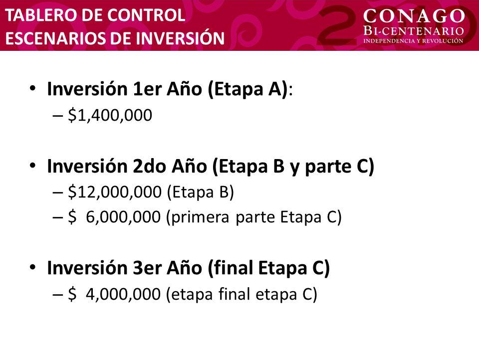 TABLERO DE CONTROL ESCENARIOS DE INVERSIÓN