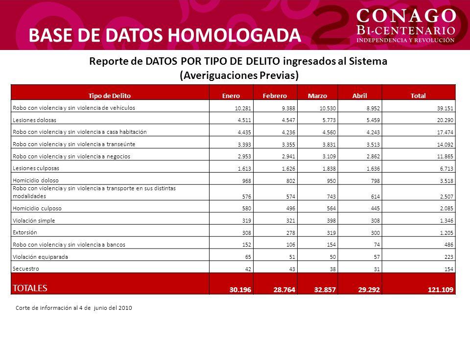 BASE DE DATOS HOMOLOGADA
