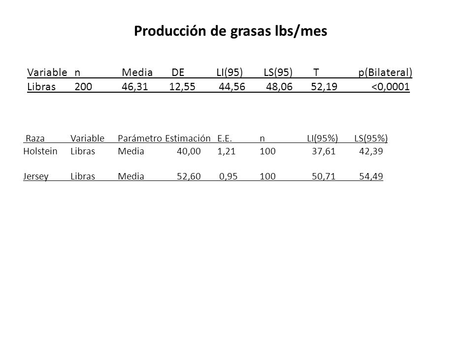 Producción de grasas lbs/mes