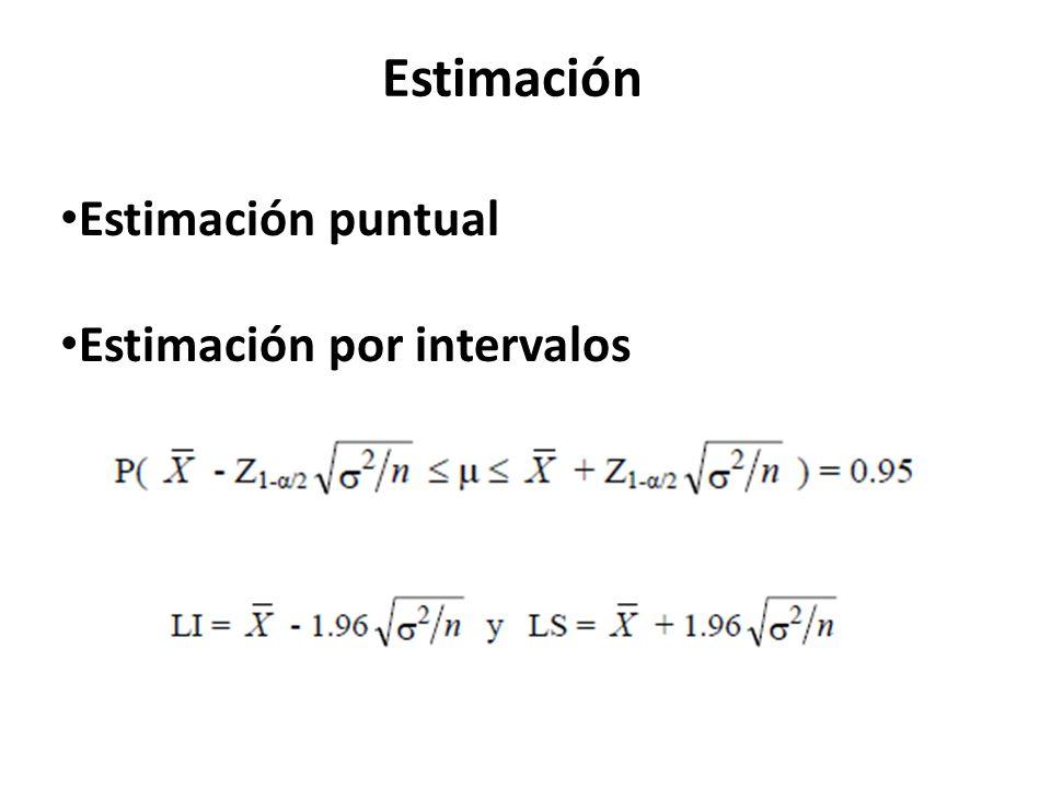 Estimación puntual Estimación por intervalos