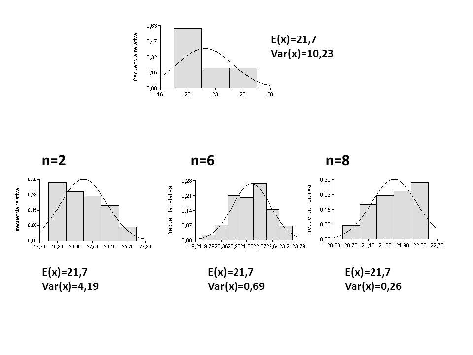 n=2 n=6 n=8 E(x)=21,7 Var(x)=10,23 E(x)=21,7 Var(x)=4,19 Var(x)=0,69