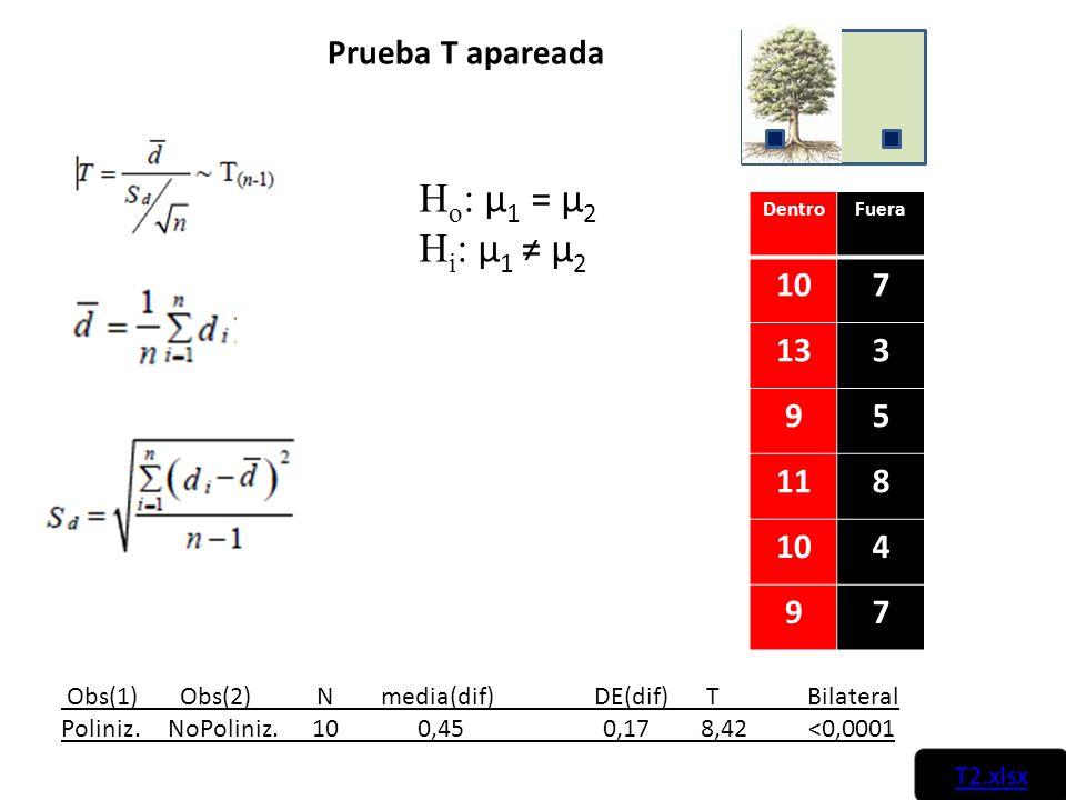 Ho: µ1 = µ2 Hi: µ1 ≠ µ2 Prueba T apareada 10 7 13 3 9 5 11 8 4