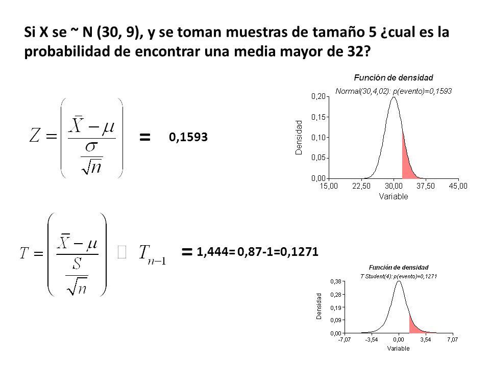 Si X se ~ N (30, 9), y se toman muestras de tamaño 5 ¿cual es la probabilidad de encontrar una media mayor de 32