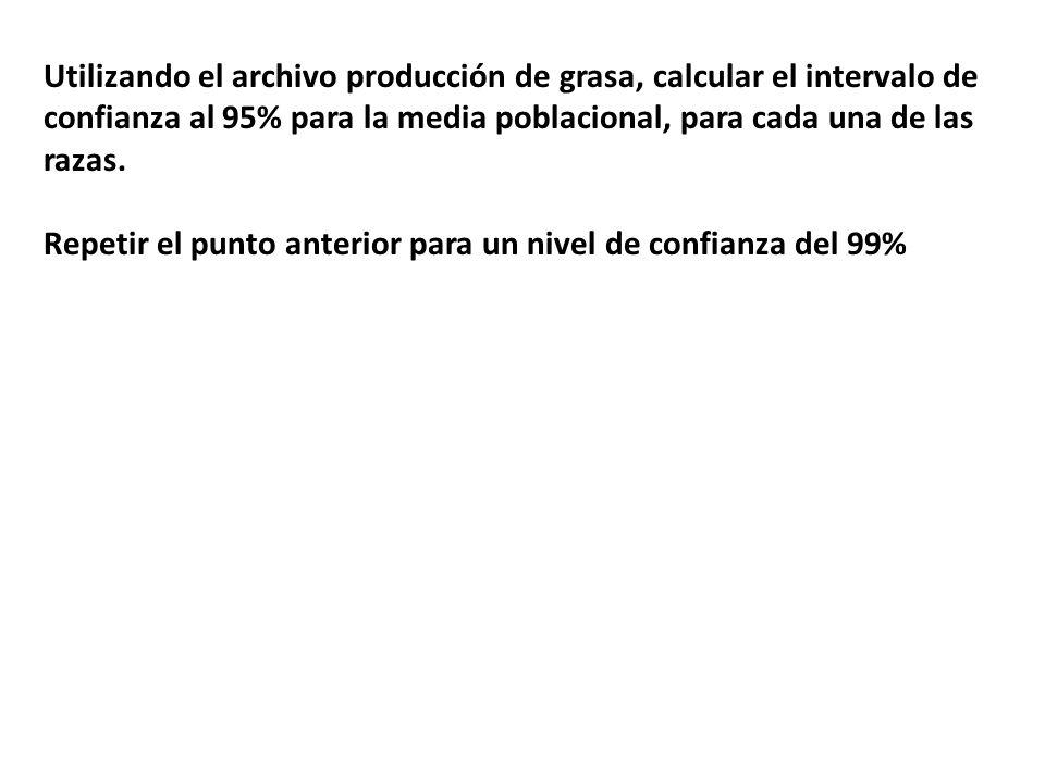Utilizando el archivo producción de grasa, calcular el intervalo de confianza al 95% para la media poblacional, para cada una de las razas.
