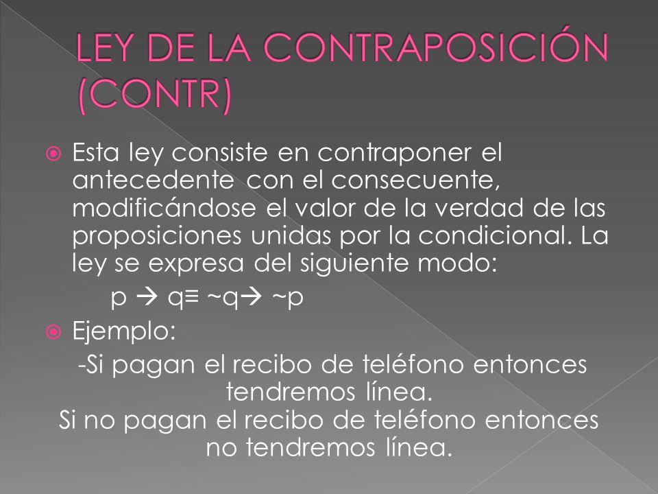 LEY DE LA CONTRAPOSICIÓN (CONTR)